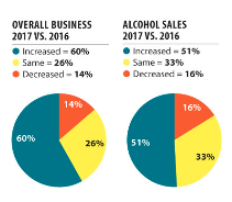 Overall Business and Alcohol Sales