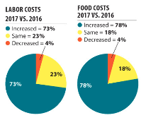 Labor Costs v Food Costs