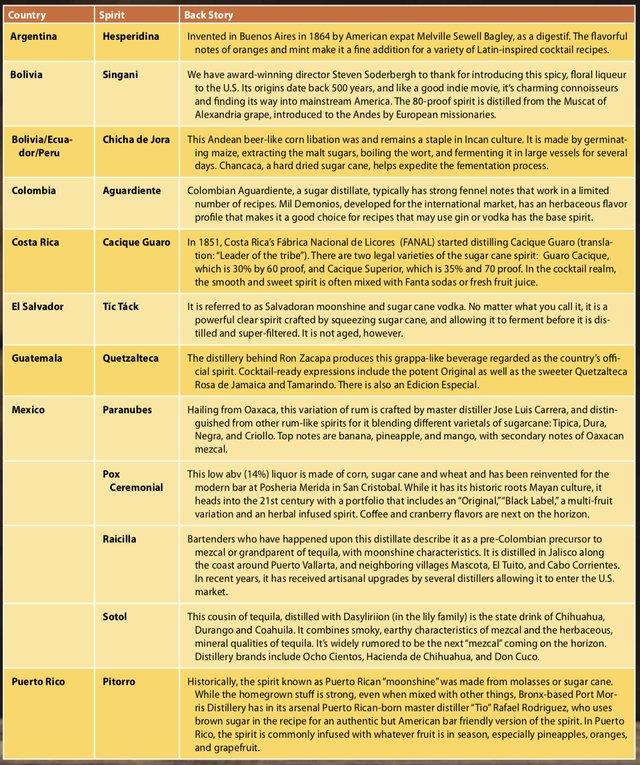 Table of Latin Liquors