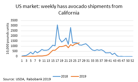 Avocado shipments from California