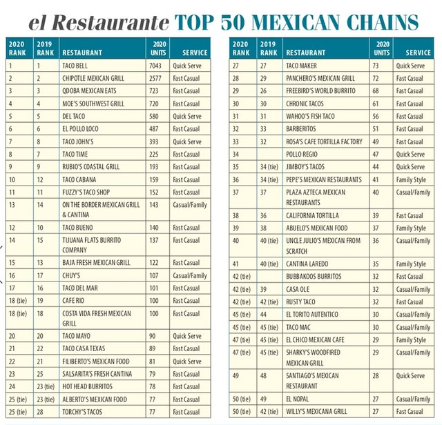 el Restaurante 2020 Multi-Unit Report