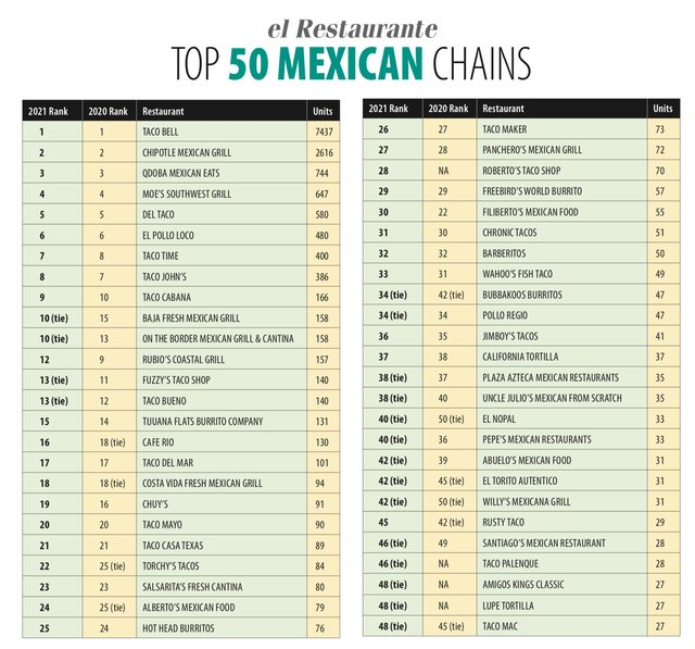 2021 Top 50 Mexican Multi-Units